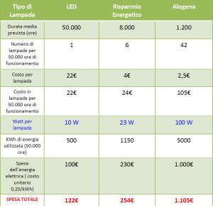 Tabella comparativa illuminazione LED BM Impianti