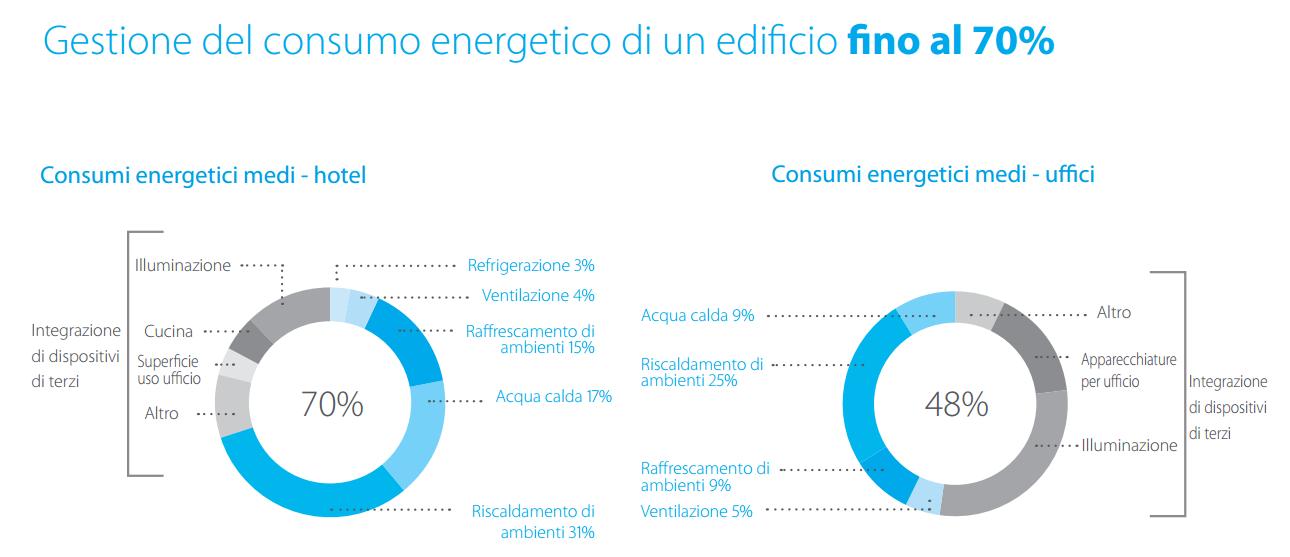 Cosnumo Energetico BM Impianti