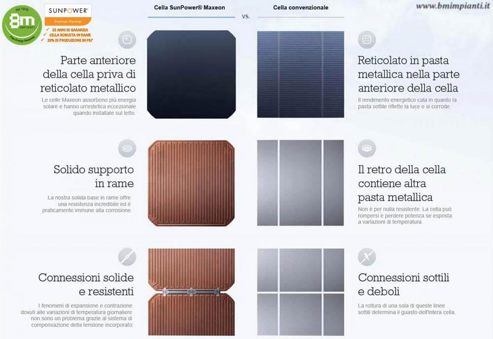 Differenza cella MAXEON SunPower cella tradizionale l